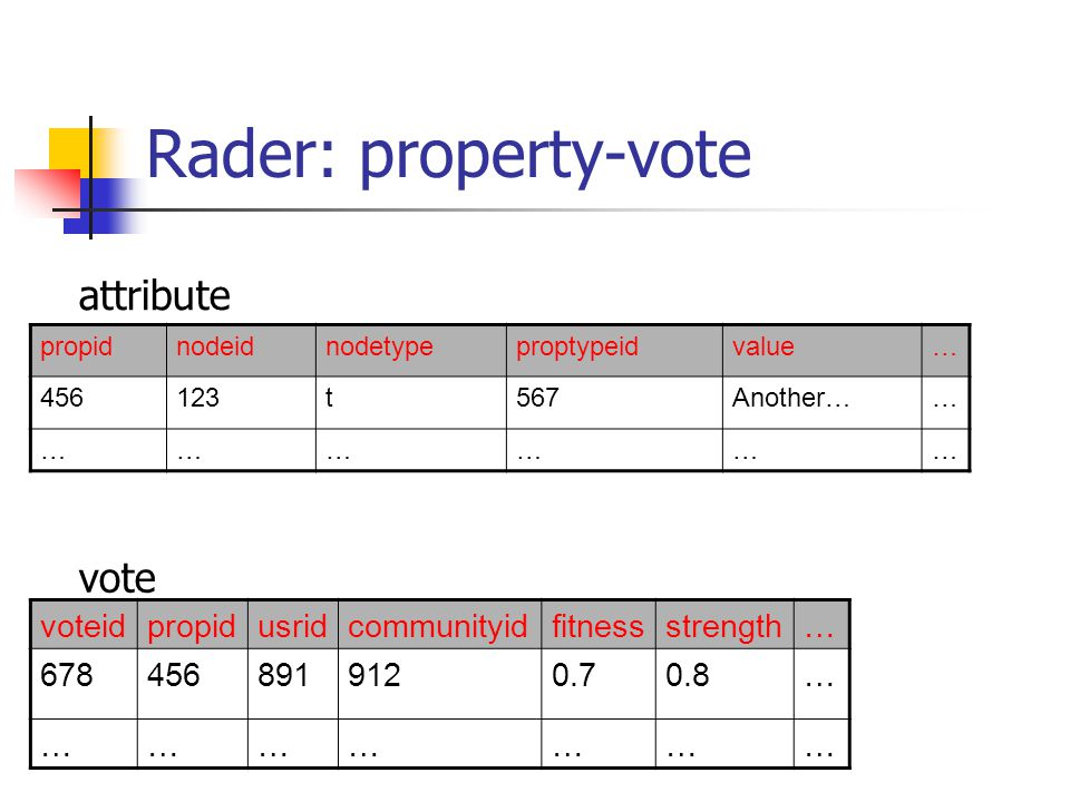 Rader: property-vote voteidpropidusridcommunityidfitnessstrength… 6784568919120.70.8… ………………… propidnodeidnodetypeproptypeidvalue… 456123t567Another…… ……………… attribute vote