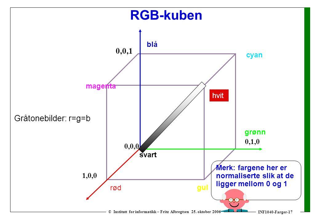 INF1040-Farger-17 © Institutt for informatikk – Fritz Albregtsen 25. oktober 2006 RGB-kuben 0,0,0 0,0,1 1,0,0 0,1,0 svart magenta cyan blå grønn rød h