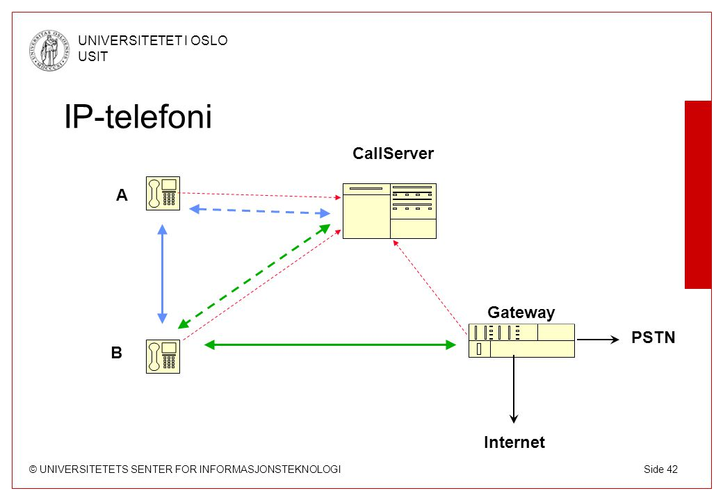 © UNIVERSITETETS SENTER FOR INFORMASJONSTEKNOLOGI UNIVERSITETET I OSLO USIT Side 42 IP-telefoni CallServer Gateway Internet PSTN A B