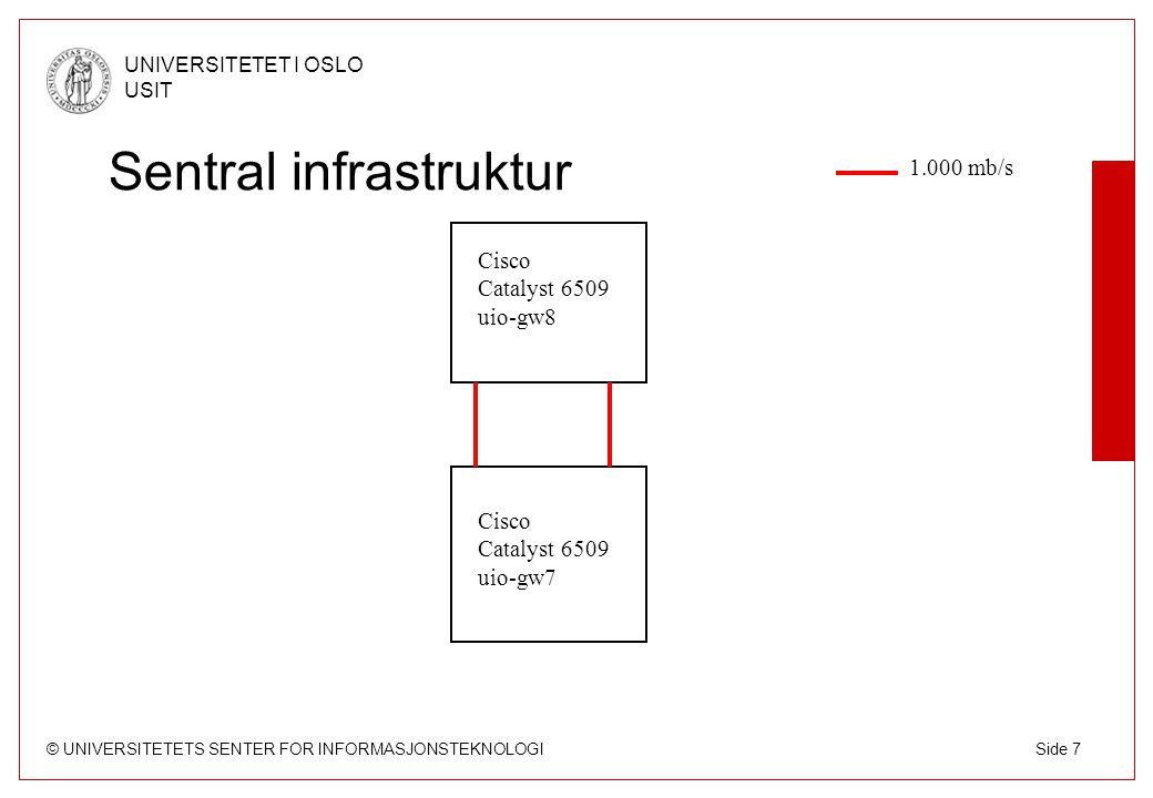 © UNIVERSITETETS SENTER FOR INFORMASJONSTEKNOLOGI UNIVERSITETET I OSLO USIT Side 8 Sentral infrastruktur cat6509 uio-gw8 cat6509 uio-gw7 7206 uio-gw4 7513 uio-gw3 7206 uio-gw2 1.000 mb/s 100 mb/s 7206 uio-gw6 7301 uio-gw5 cat3560 uio-gw9 cat3560 studby-gw cat6509 mrom-gw1 cat6509 mrom-gw2