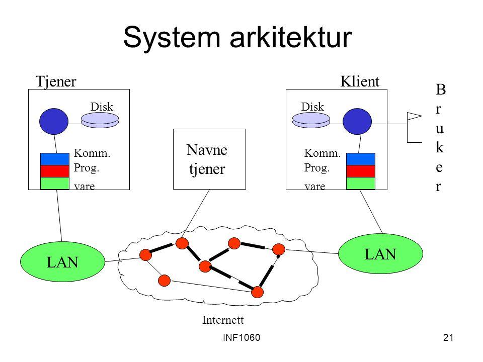 INF106021 System arkitektur Komm. Prog. vare Disk Tjener Komm. Prog. vare Disk BrukerBruker Klient LAN Internett Navne tjener