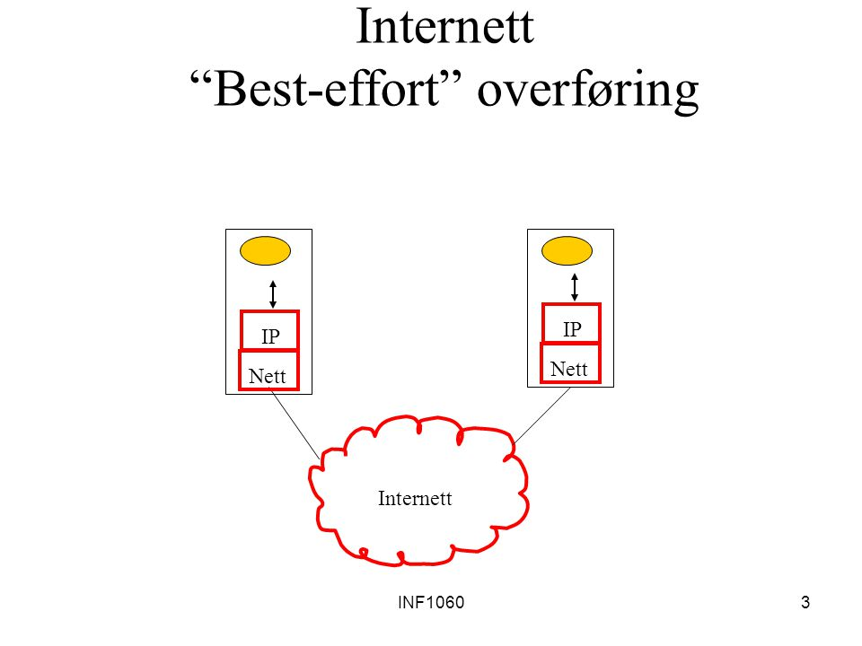 INF10604 IP tjeneste-modellen forbindelsesfri transport (datagram transport) et IP-datagram er ende-til-ende invariant best-effort overf ø ring – ingen garanti for vellykket overf ø ring: pakker kan bli borte (sjekksumfeil & rutefeil) pakker kan komme frem i gal rekkef ø lge pakker kan dupliseres pakker kan forsinkes unormalt