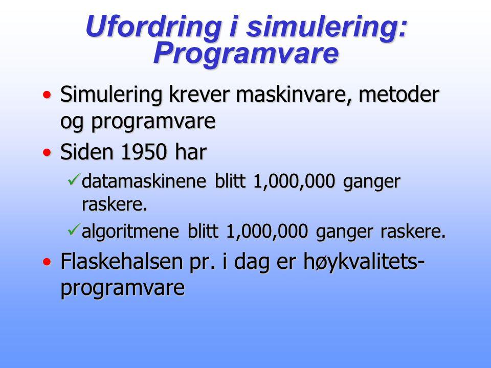 Ufordring i simulering: Programvare Simulering krever maskinvare, metoder og programvareSimulering krever maskinvare, metoder og programvare Siden 1950 harSiden 1950 har datamaskinene blitt 1,000,000 ganger raskere.