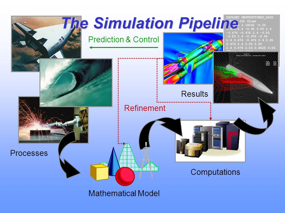 The Diffpack Philosophy Structural mechanics Porous media flow Aero- dynamics Incompressible flow Other PDE applications Water waves Stochastic PDEs Heat transfer Field Grid Matrix Vector I/O Ax=b FEM FDM