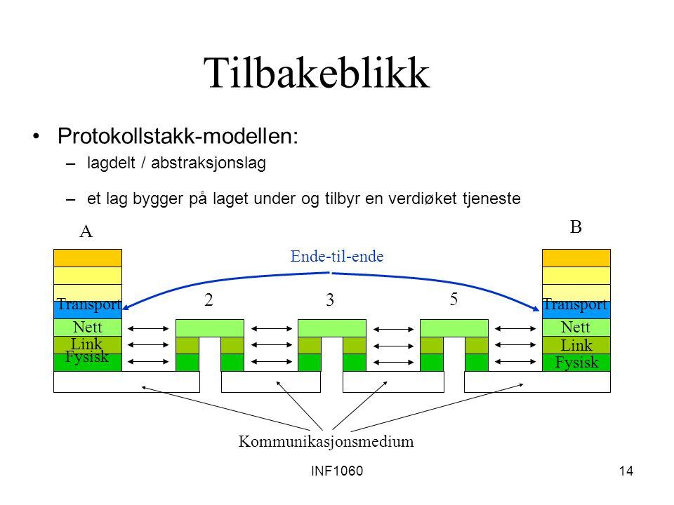 INF106014 Tilbakeblikk Protokollstakk-modellen: –lagdelt / abstraksjonslag –et lag bygger på laget under og tilbyr en verdiøket tjeneste A B 23 5 Komm