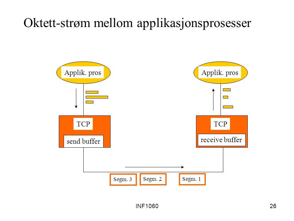 INF106026 Oktett-strøm mellom applikasjonsprosesser send buffer TCP Applik. pros Segm. 3 Segm. 2Segm. 1 receive buffer TCP Applik. pros