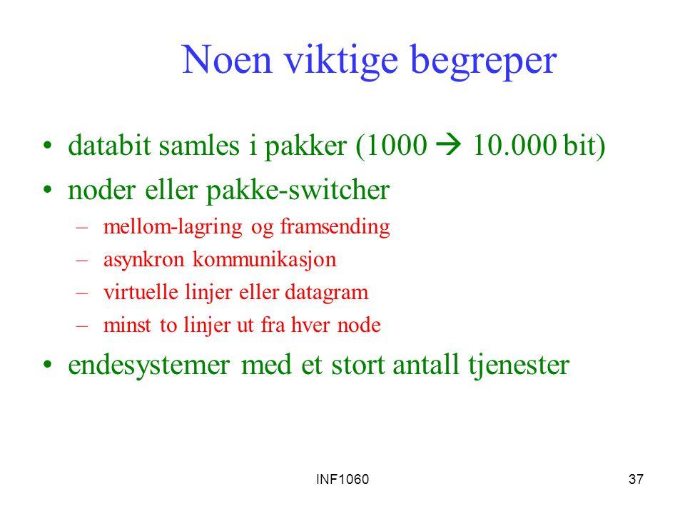 INF106037 Noen viktige begreper databit samles i pakker (1000  10.000 bit) noder eller pakke-switcher – mellom-lagring og framsending – asynkron komm