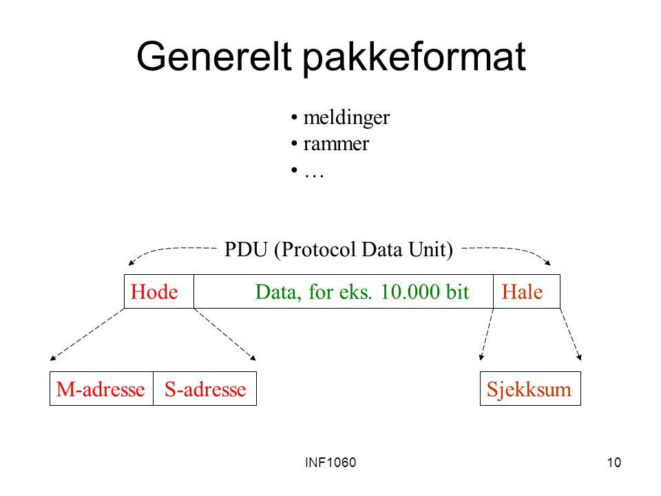 INF106010 Generelt pakkeformat Hode Data, for eks. 10.000 bit Hale M-adresse S-adresseSjekksum meldinger rammer … PDU (Protocol Data Unit)