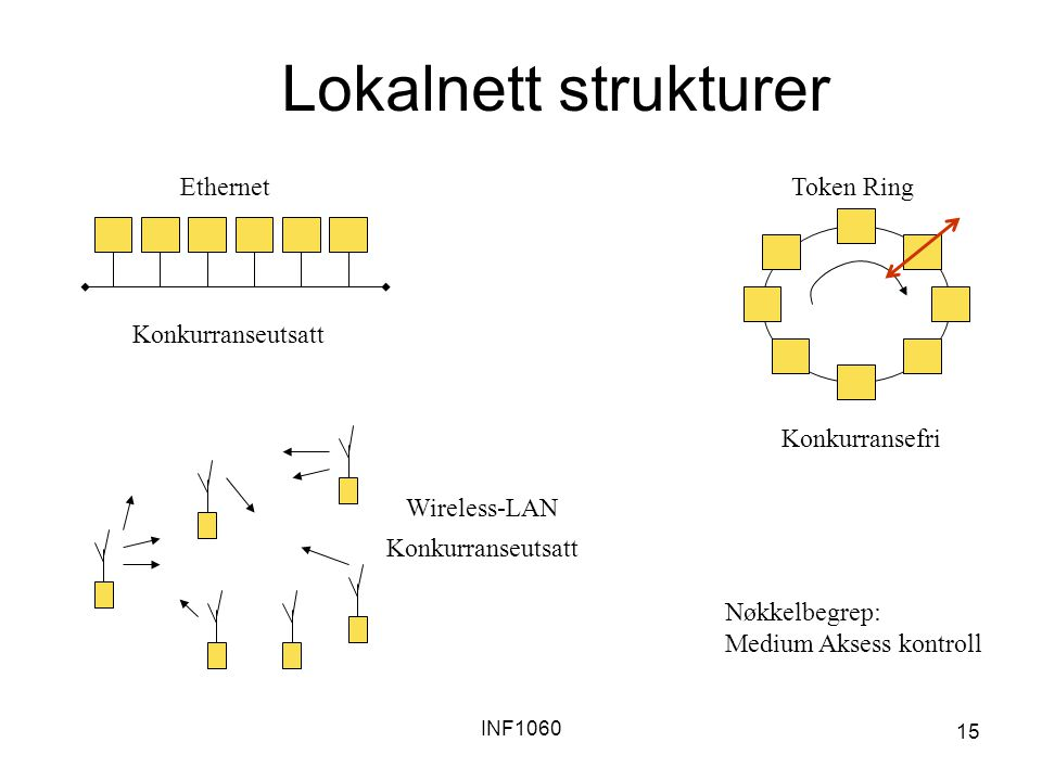 INF1060 15 Lokalnett strukturer Konkurranseutsatt Ethernet Konkurransefri Token Ring Wireless-LAN Konkurranseutsatt Nøkkelbegrep: Medium Aksess kontro