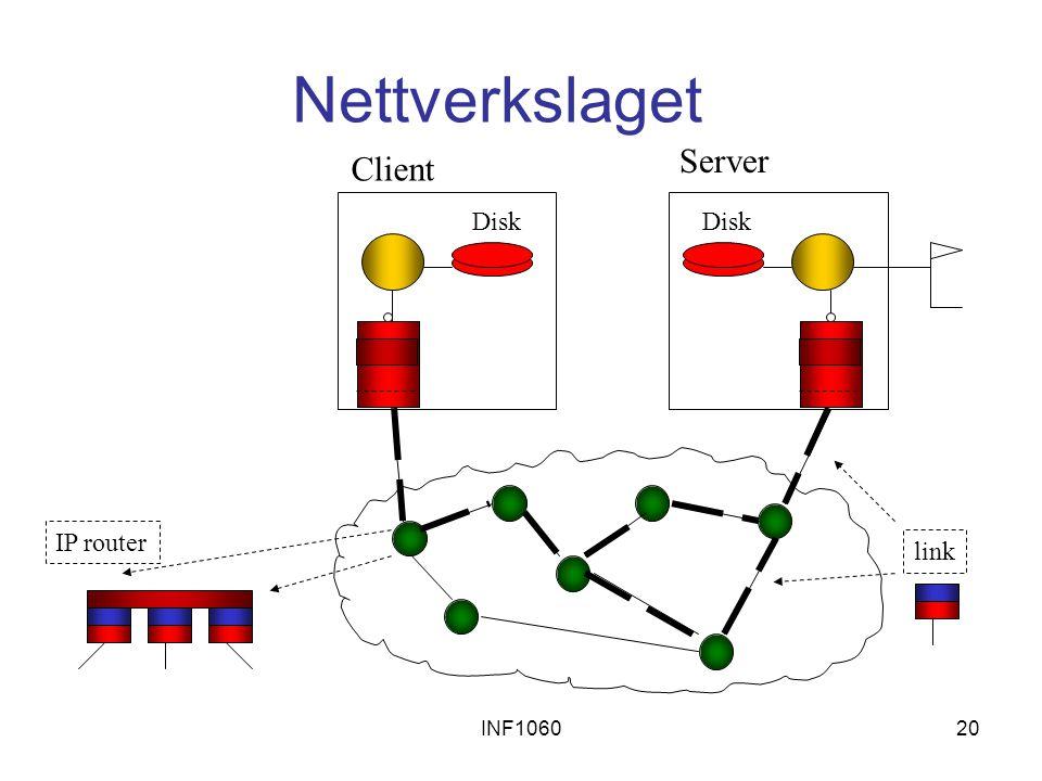 INF106020 Nettverkslaget Disk Server Client link IP router