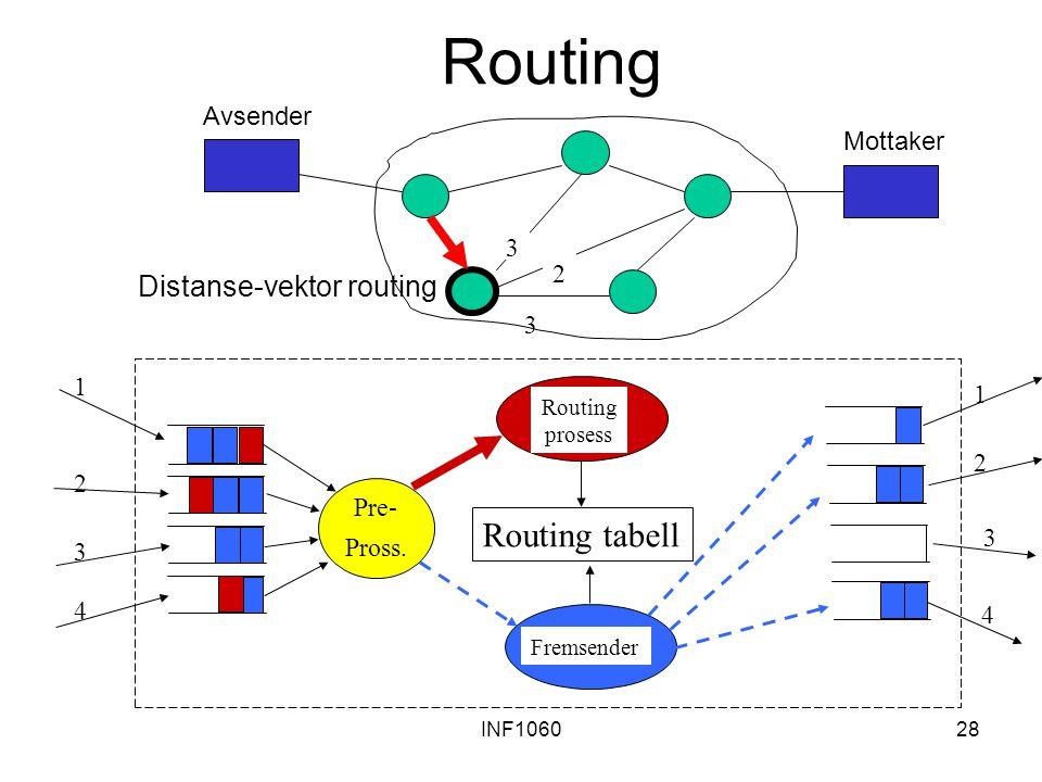 INF106028 Routing Routing tabell Pre- Pross. 1 2 3 4 1 2 3 4 Routing prosess Fremsender 3 3 2 Avsender Mottaker Distanse-vektor routing