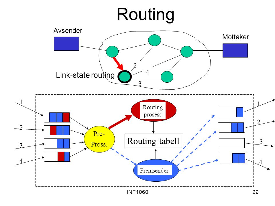 INF106029 Routing Routing tabell Pre- Pross. 1 2 3 4 1 2 3 4 Routing prosess Fremsender 2 3 4 Avsender Mottaker Link-state routing