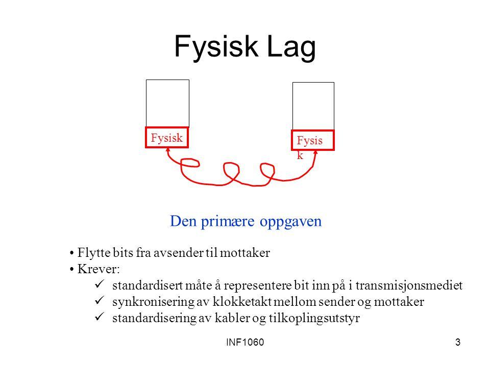 INF10603 Fysisk Lag Flytte bits fra avsender til mottaker Krever: standardisert måte å representere bit inn på i transmisjonsmediet synkronisering av