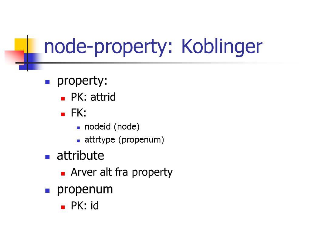node-property: Koblinger property: PK: attrid FK: nodeid (node) attrtype (propenum) attribute Arver alt fra property propenum PK: id