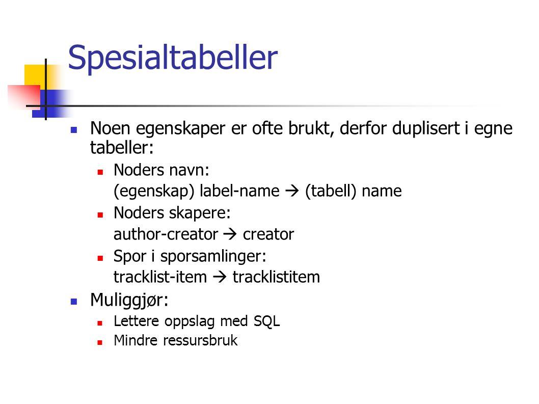 Spesialtabeller Noen egenskaper er ofte brukt, derfor duplisert i egne tabeller: Noders navn: (egenskap) label-name  (tabell) name Noders skapere: author-creator  creator Spor i sporsamlinger: tracklist-item  tracklistitem Muliggjør: Lettere oppslag med SQL Mindre ressursbruk
