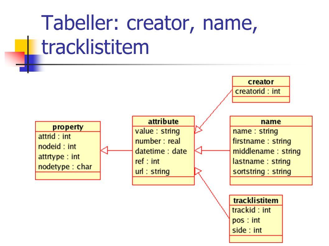 Tabeller: creator, name, tracklistitem