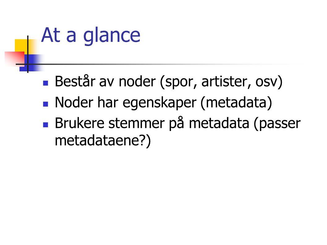 At a glance Består av noder (spor, artister, osv) Noder har egenskaper (metadata) Brukere stemmer på metadata (passer metadataene?)