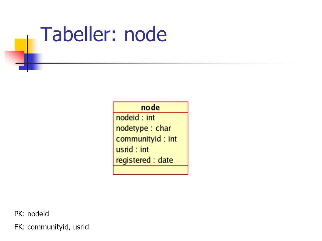 Tabeller: node PK: nodeid FK: communityid, usrid