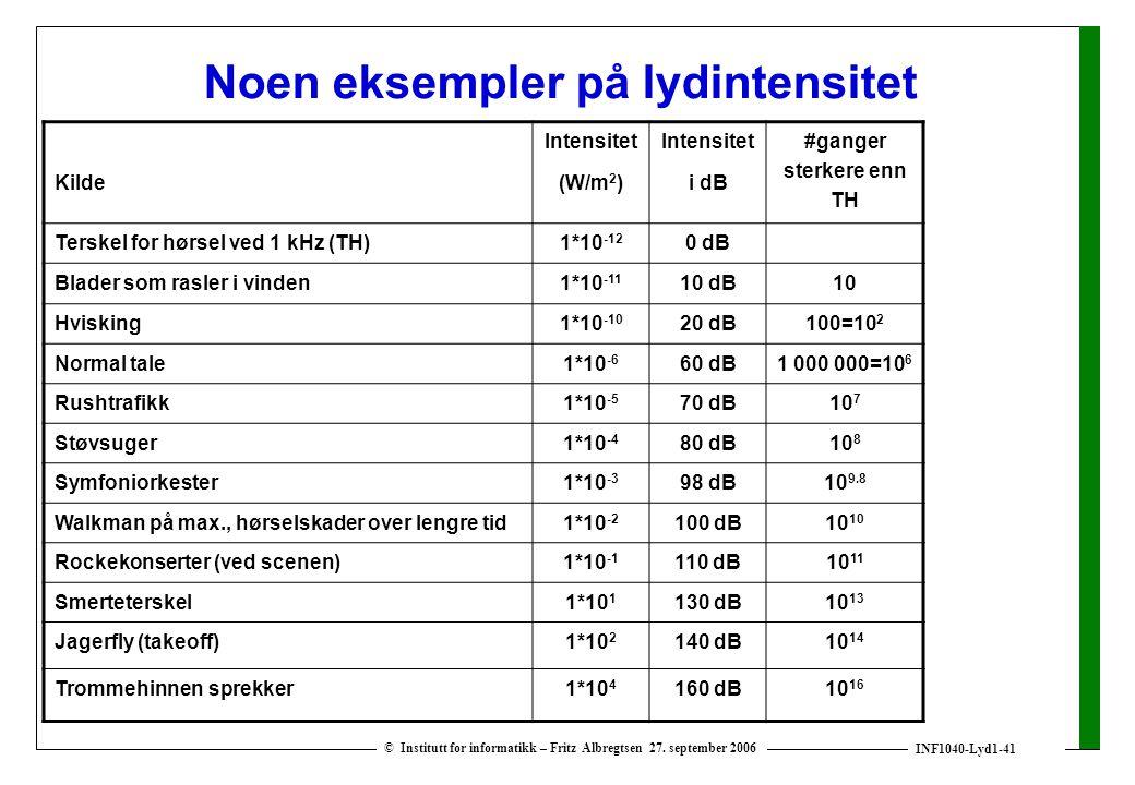 INF1040-Lyd1-41 © Institutt for informatikk – Fritz Albregtsen 27. september 2006 Noen eksempler på lydintensitet Kilde Intensitet (W/m 2 ) Intensitet