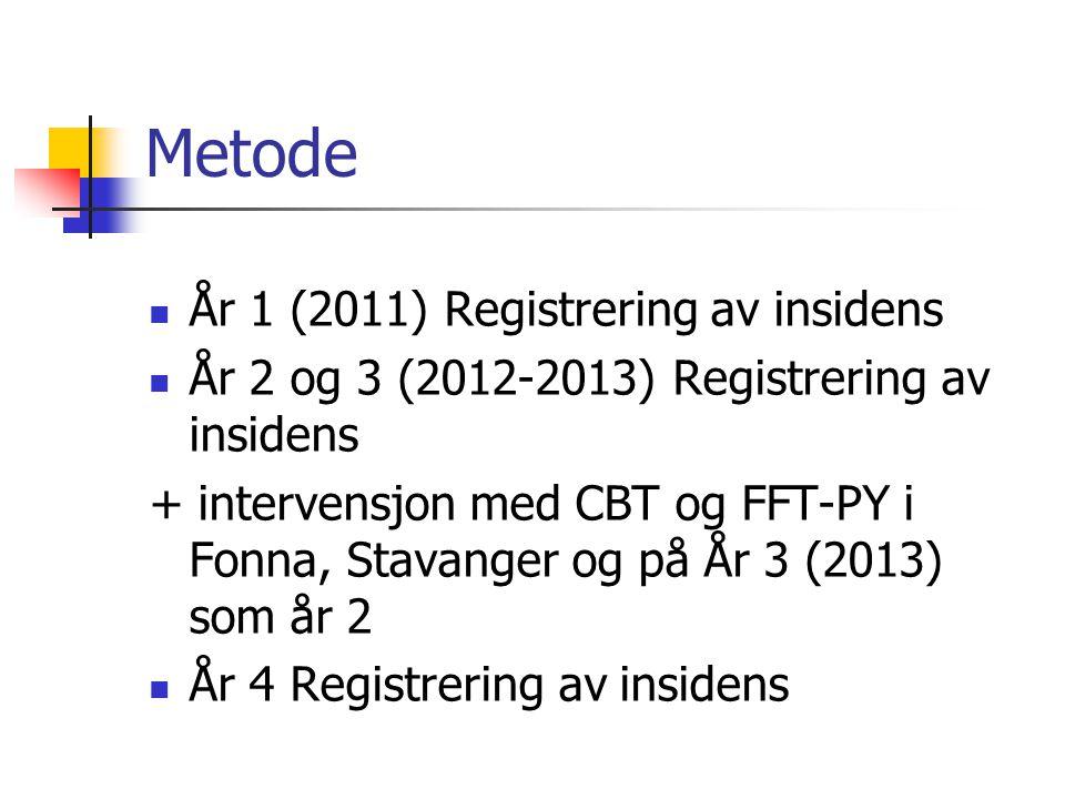 Metode År 1 (2011) Registrering av insidens År 2 og 3 (2012-2013) Registrering av insidens + intervensjon med CBT og FFT-PY i Fonna, Stavanger og på Å