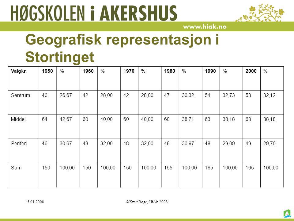 15.01.2008©Knut Boge, HiAk 2008 Geografisk representasjon i Stortinget Valgkr.1950%1960%1970%1980%1990%2000% Sentrum4026,674228,004228,004730,325432,7