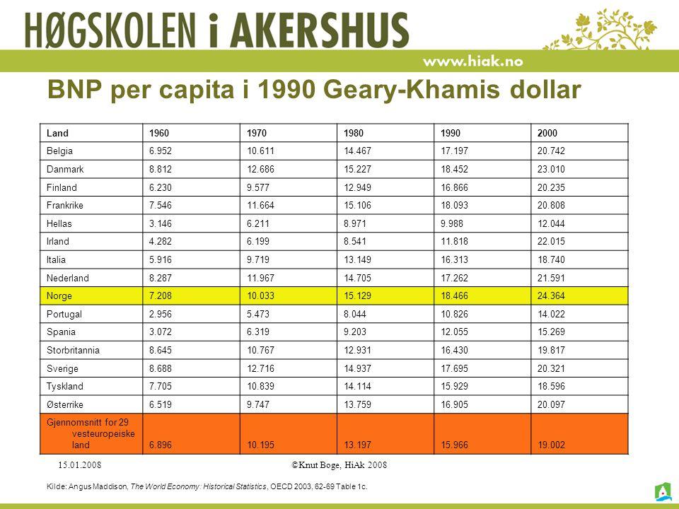 15.01.2008©Knut Boge, HiAk 2008 BNP per capita i 1990 Geary-Khamis dollar Land19601970198019902000 Belgia6.95210.61114.46717.19720.742 Danmark8.81212.