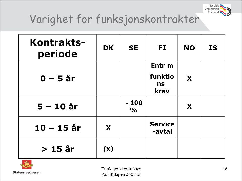 Funksjonskontrakter Asfaltdagen 2008 td 16 Varighet for funksjonskontrakter Kontrakts- periode DKSEFINOIS 0 – 5 år Entr m funktio ns- krav X 5 – 10 år  100 % X 10 – 15 år X Service -avtal > 15 år (x)