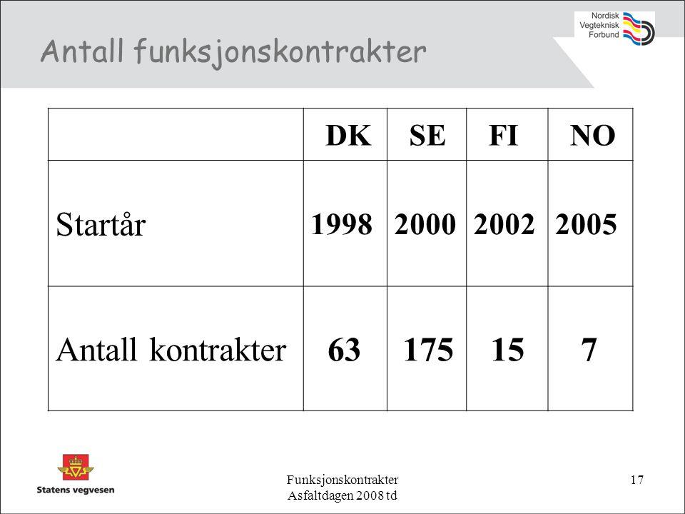 Funksjonskontrakter Asfaltdagen 2008 td 17 Antall funksjonskontrakter DK SE FI NO Startår 1998200020022005 Antall kontrakter 63 175 15 7