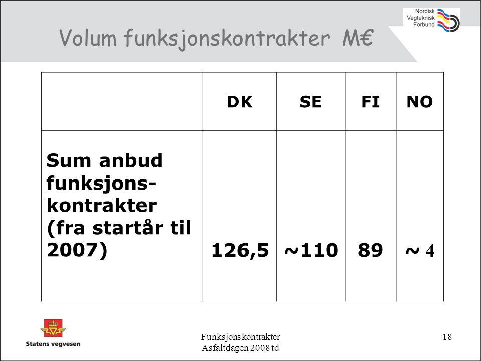 Funksjonskontrakter Asfaltdagen 2008 td 18 Volum funksjonskontrakter M€ DKSEFINO Sum anbud funksjons- kontrakter (fra startår til 2007)126,5~11089~ 4