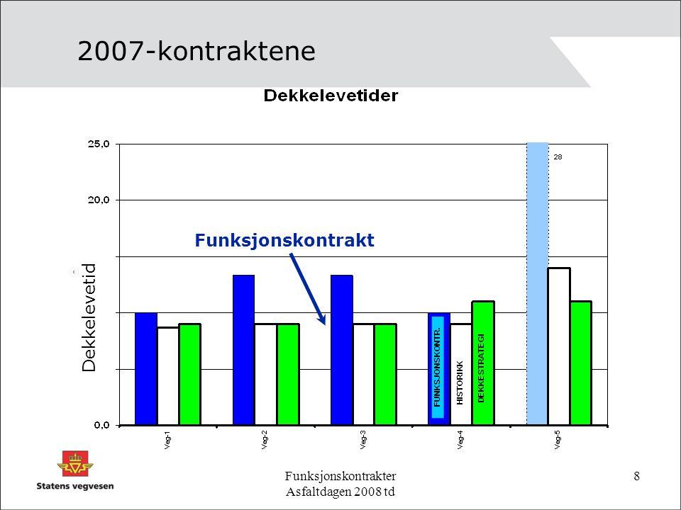 Funksjonskontrakter Asfaltdagen 2008 td 8 2007-kontraktene Dekkelevetid Funksjonskontrakt