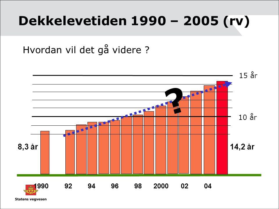 Dekkelevetiden 1990 – 2005 (rv) 1990 92 94 96 98 2000 02 04 10 år 15 år 8,3 år 14,2 år ? Hvordan vil det gå videre ?