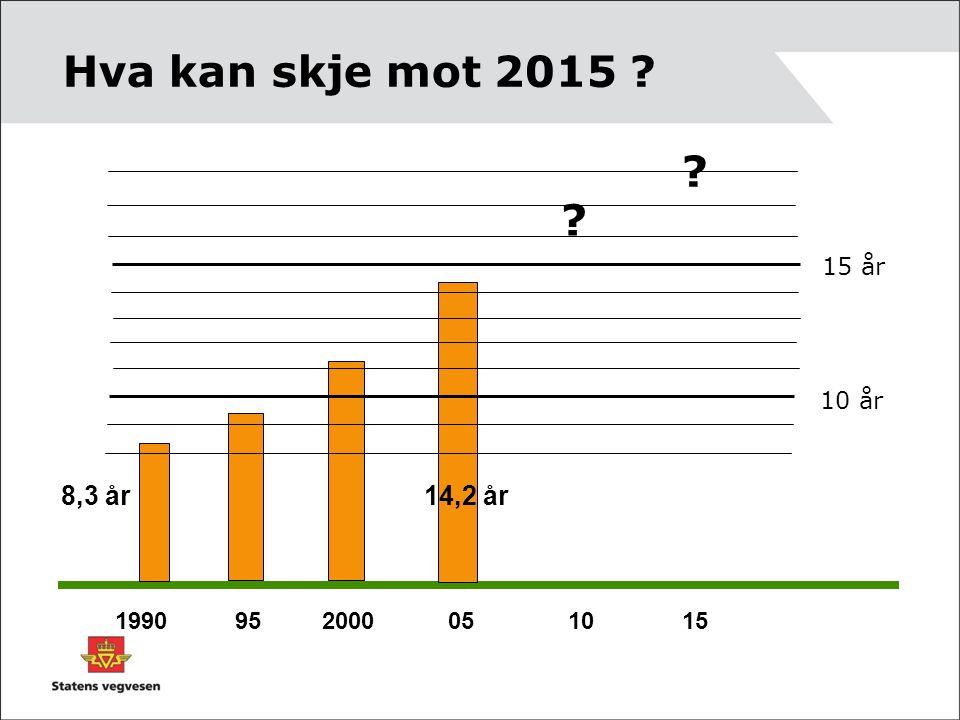 Hva kan skje mot 2015 ? 1990 95 2000 05 10 15 10 år 15 år 8,3 år 14,2 år ? ?