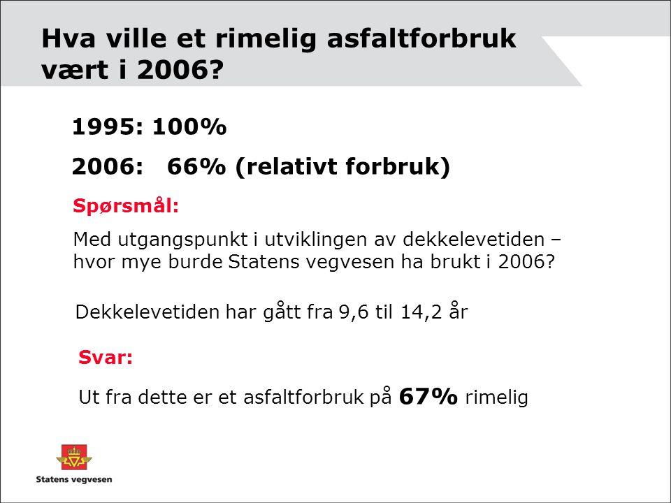 1995: 100% 2006: 66% (relativt forbruk) Spørsmål: Med utgangspunkt i utviklingen av dekkelevetiden – hvor mye burde Statens vegvesen ha brukt i 2006?