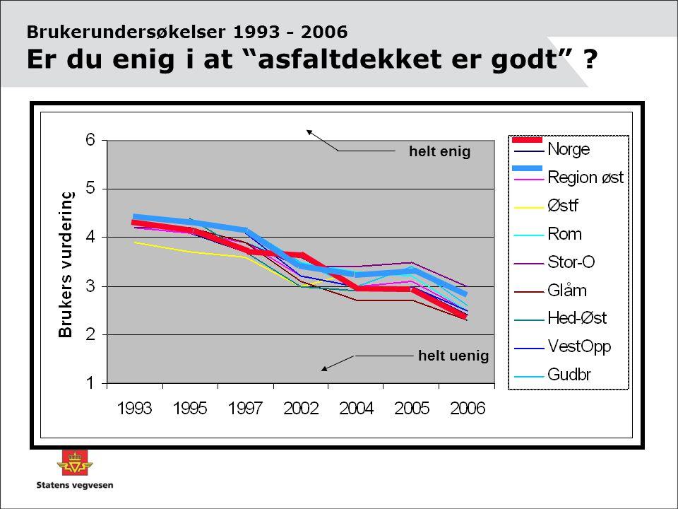 "Brukerundersøkelser 1993 - 2006 Er du enig i at ""asfaltdekket er godt"" ? helt uenig helt enig"