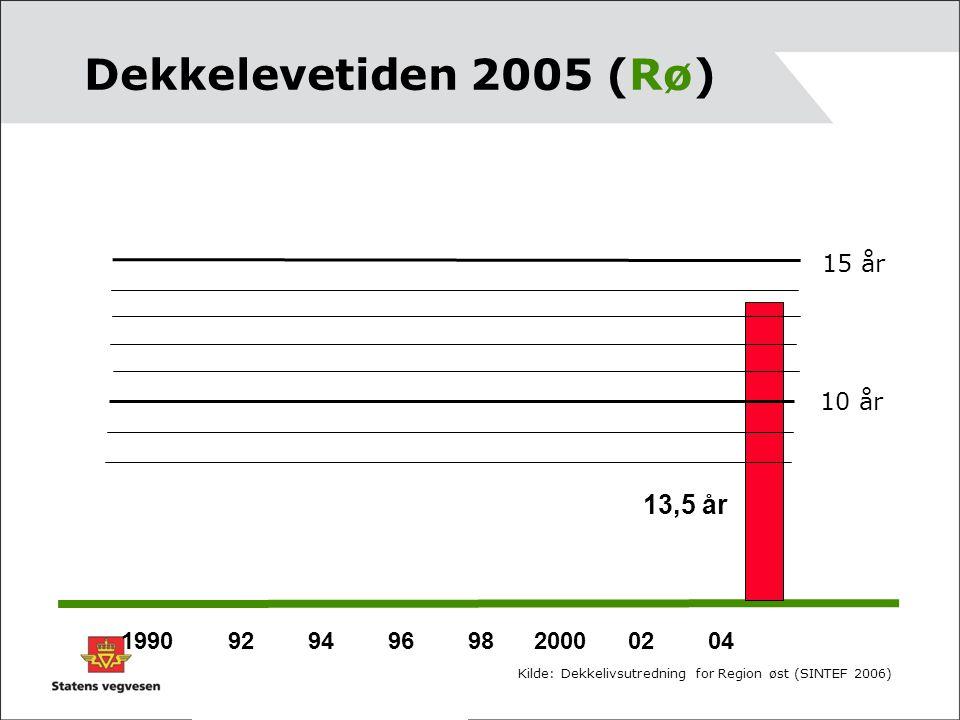 Dekkelevetiden 2005 (Rø) 1990 92 94 96 98 2000 02 04 10 år 15 år 13,5 år Kilde: Dekkelivsutredning for Region øst (SINTEF 2006)