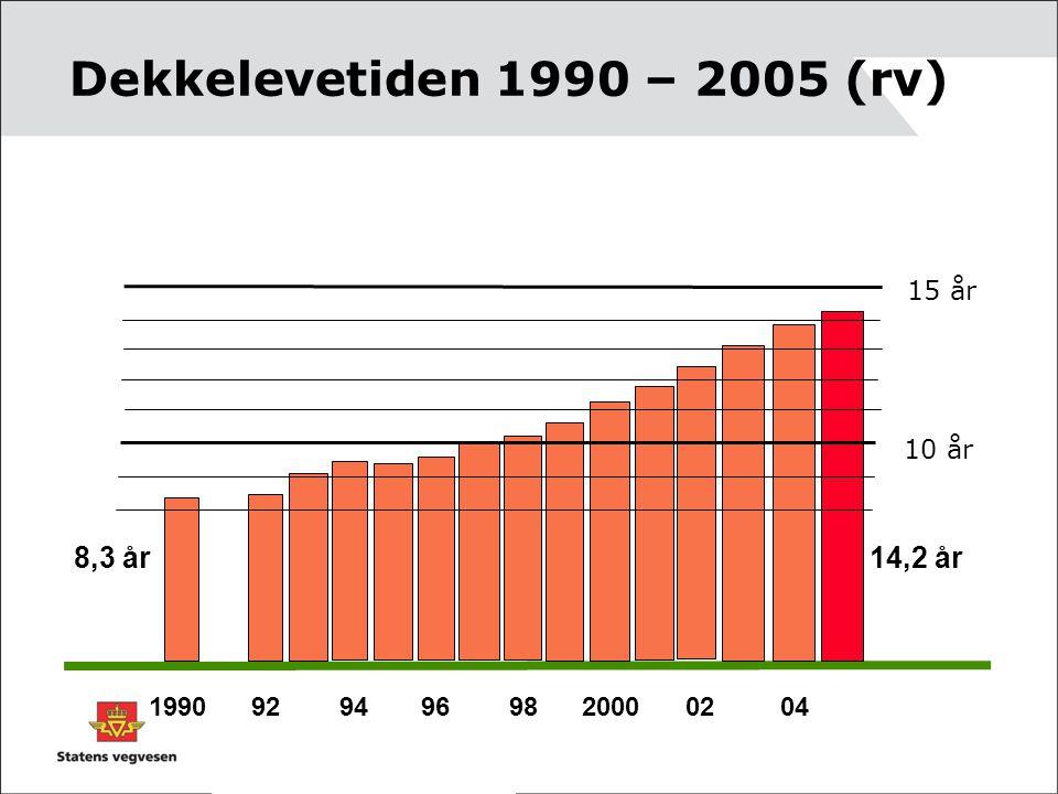 Dekkelevetiden 1990 – 2005 (rv) 1990 92 94 96 98 2000 02 04 10 år 15 år 8,3 år 14,2 år