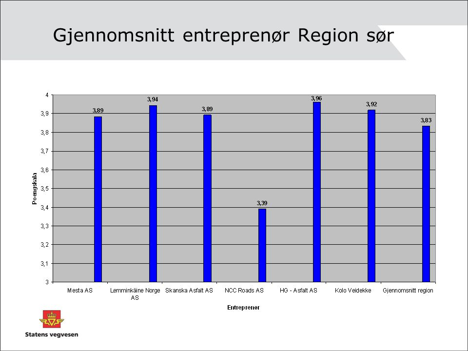 Gjennomsnitt entreprenør Region sør