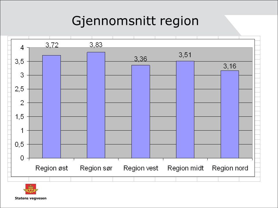 Gjennomsnitt region