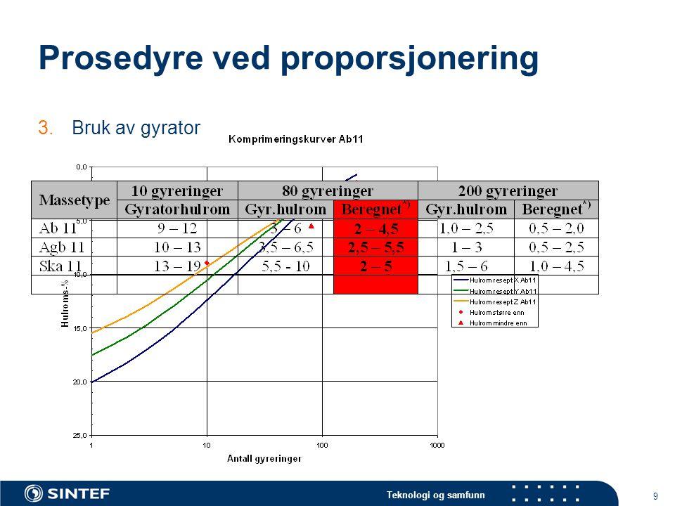Teknologi og samfunn 9 Prosedyre ved proporsjonering 3.Bruk av gyrator