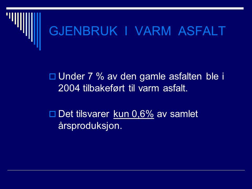 GJENBRUK I VARM ASFALT  Under 7 % av den gamle asfalten ble i 2004 tilbakeført til varm asfalt.  Det tilsvarer kun 0,6% av samlet årsproduksjon.