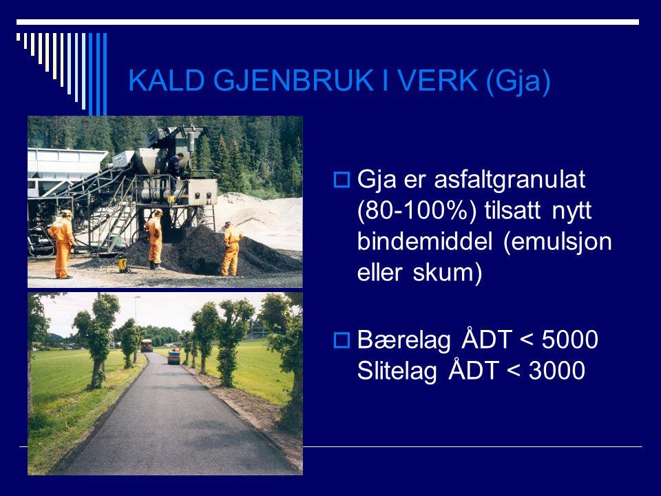KALD GJENBRUK I VERK (Gja)  Gja er asfaltgranulat (80-100%) tilsatt nytt bindemiddel (emulsjon eller skum)  Bærelag ÅDT < 5000 Slitelag ÅDT < 3000