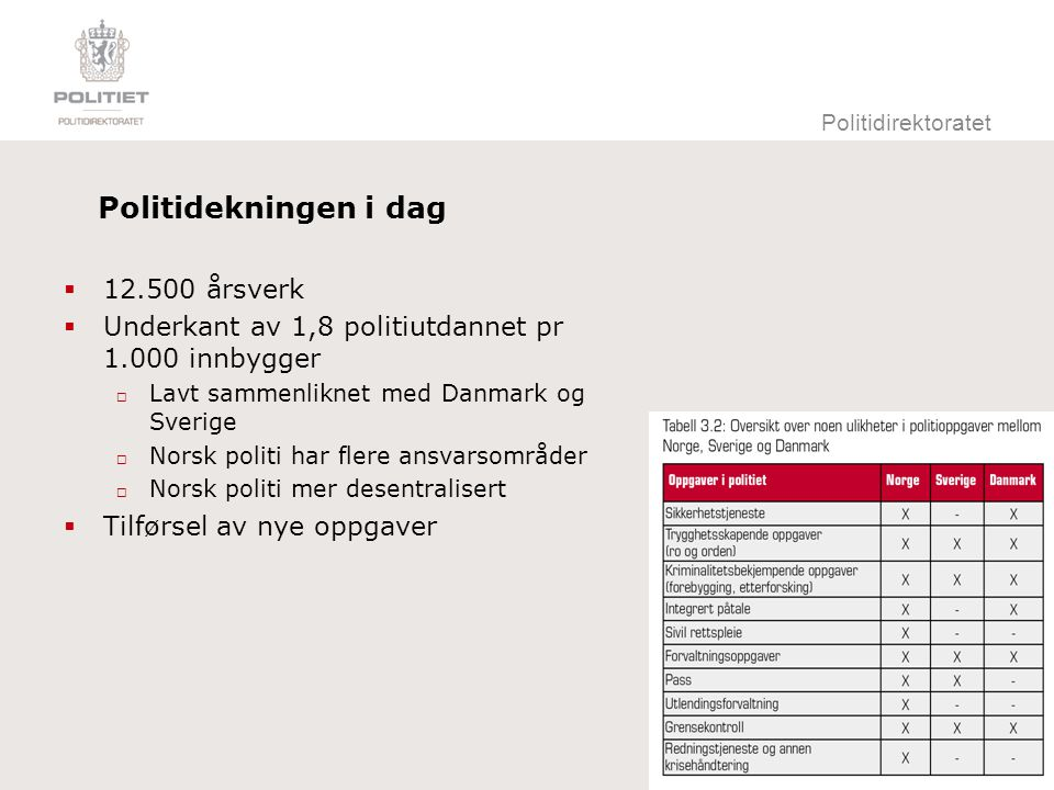 Politidirektoratet Politidekningen i dag  12.500 årsverk  Underkant av 1,8 politiutdannet pr 1.000 innbygger  Lavt sammenliknet med Danmark og Sver