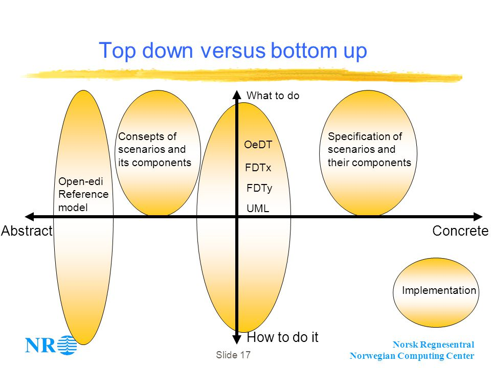 Norsk Regnesentral Norwegian Computing Center Slide 17 Top down versus bottom up Open-edi Reference model How to do it Abstract What to do Concrete Consepts of scenarios and its components OeDT UML Specification of scenarios and their components Implementation FDTx FDTy