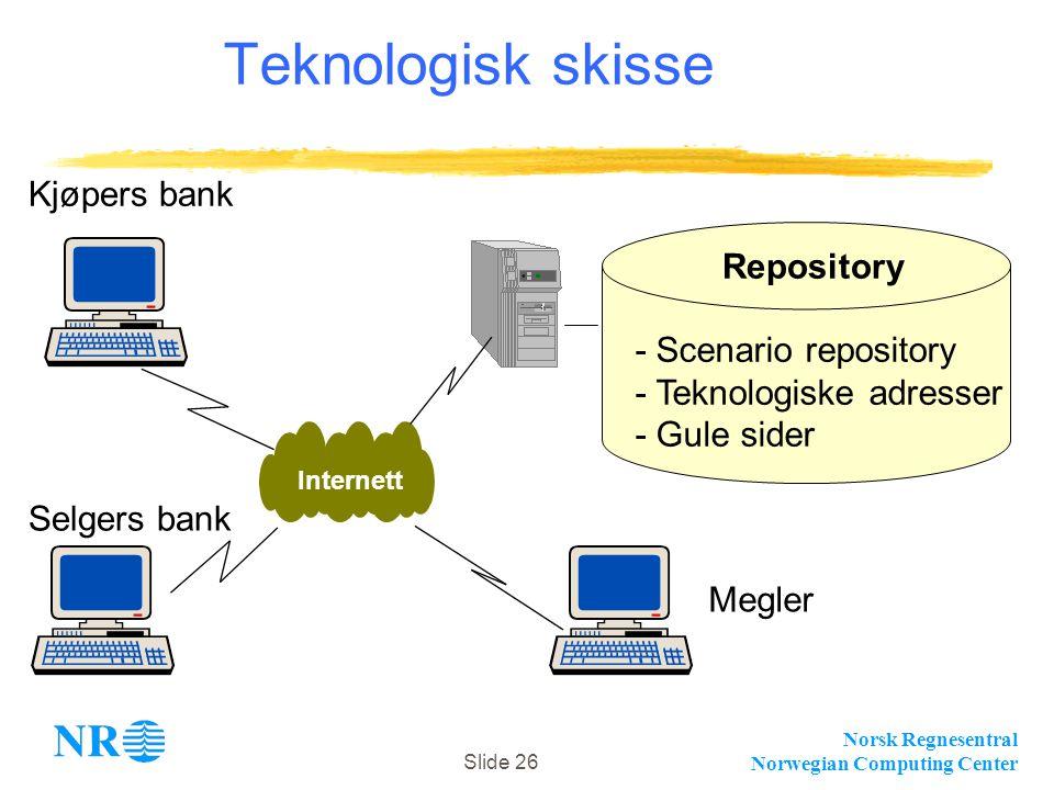 Norsk Regnesentral Norwegian Computing Center Slide 26 Teknologisk skisse Internett - Scenario repository - Teknologiske adresser - Gule sider Repository Kjøpers bank Selgers bank Megler