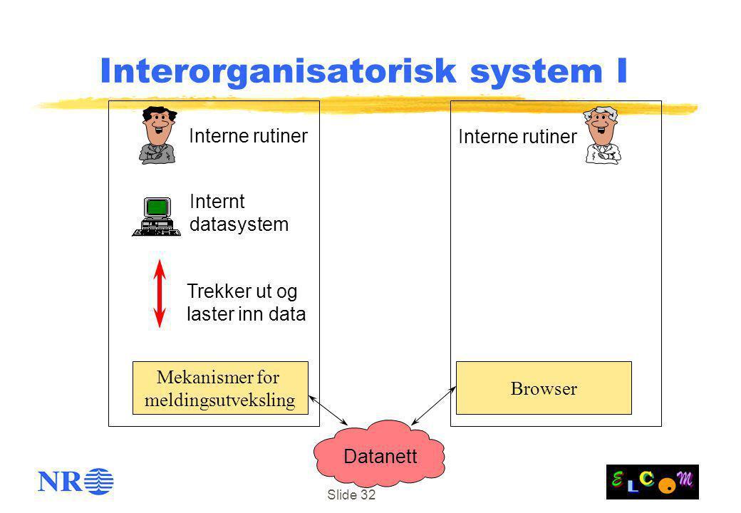 Slide 32 Browser Datanett Trekker ut og laster inn data Internt datasystem Interorganisatorisk system I Mekanismer for meldingsutveksling Interne rutiner