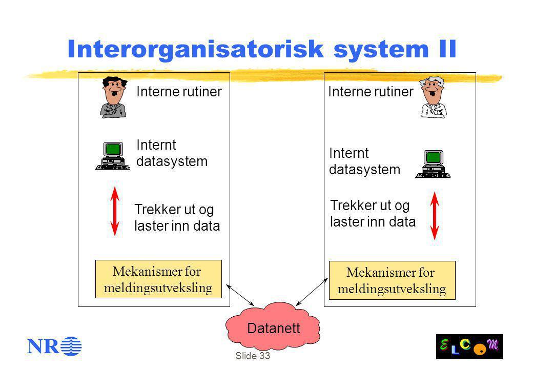 Slide 33 Datanett Trekker ut og laster inn data Internt datasystem Trekker ut og laster inn data Internt datasystem Interorganisatorisk system II Interne rutiner Mekanismer for meldingsutveksling Mekanismer for meldingsutveksling