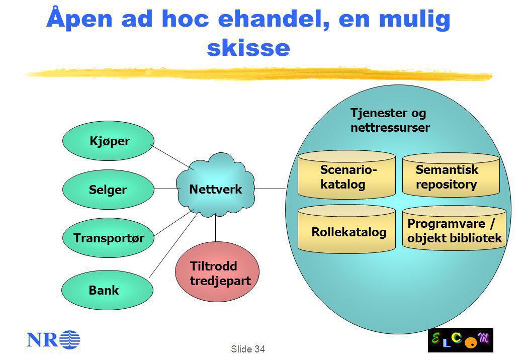 Slide 34 Kjøper Tjenester og nettressurser Tiltrodd tredjepart Nettverk Scenario- katalog Rollekatalog Programvare / objekt bibliotek Åpen ad hoc ehan