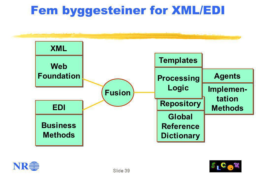 Slide 39 Implemen- tation Methods Implemen- tation Methods Agents Fem byggesteiner for XML/EDI Business Methods Business Methods EDI Global Reference