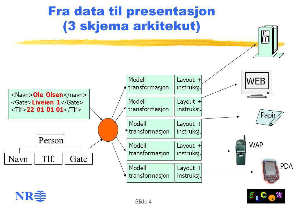 Slide 4 Fra data til presentasjon (3 skjema arkitekut) Ole Olsen Liveien 1 22 01 01 01 Person GateTlf.Navn Modell transformasjon Modell transformasjon