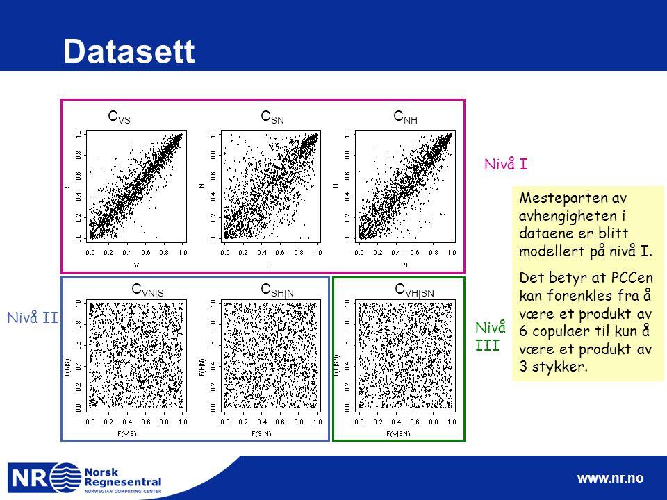 www.nr.no Datasett C VS C SN C NH C VN|S C SH|N C VH|SN Nivå I Nivå III Nivå II Mesteparten av avhengigheten i dataene er blitt modellert på nivå I.